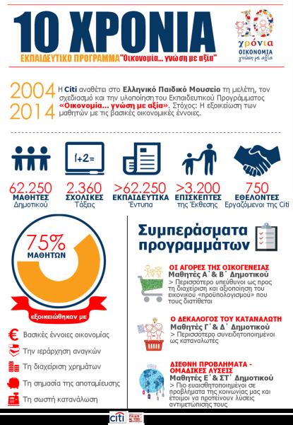 10 χρόνια Οικονομία: γνώση με αξία