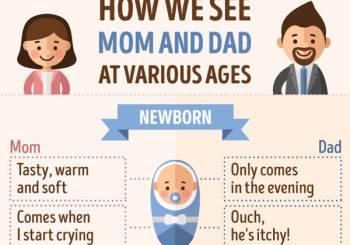Σκέψεις παιδιού για τον Μπαμπά και τη Μαμά